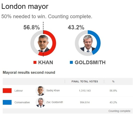 Mayor of London Election 2016