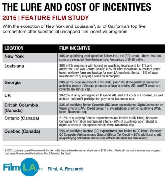 Feature Film Study 2015 Cost of Incentives