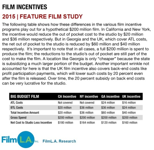 Feature Film Study 2015 Film Incentives