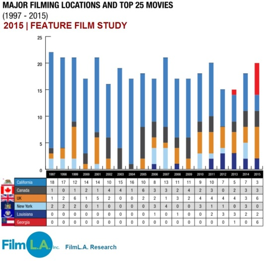 Feature Film Study 2015 Major Filming Locations Top 25 Movies