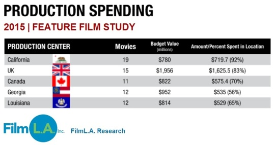 Feature Film Study 2015 Production Spending Production Center