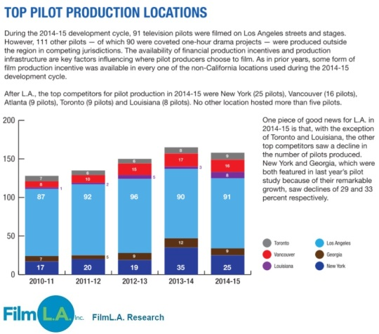 Television Top Plot Producation Locations 2015