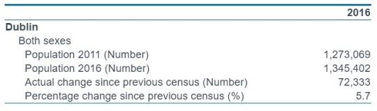 Ireland Census 2016 Dublin