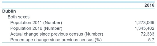 Ireland Census 2016 Dublin
