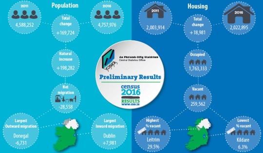 Ireland Census 2016