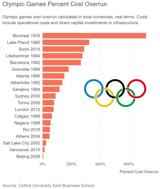 Olympic Cost