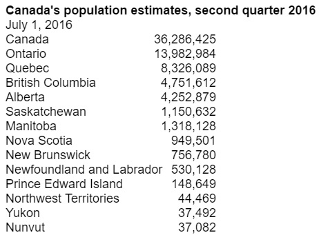 canada-population-estimates-2016
