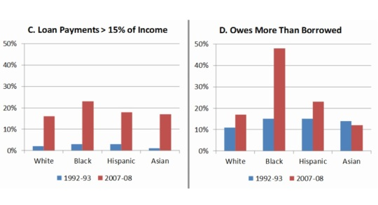 black-white-disparity-in-student-loan-debt