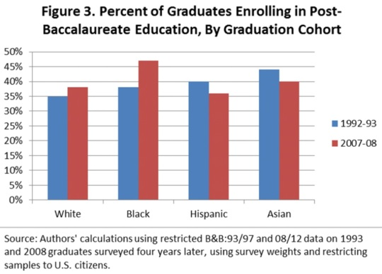 black-white-disparity-in-student-loan-debt-01