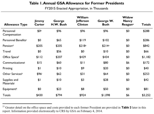 annual-gsa-allowance-for-former-presidents-fy2015