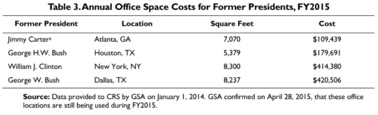 annual-office-space-costs-for-former-presidents-2015