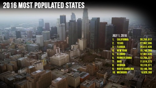 2016-us-state-population-rankings