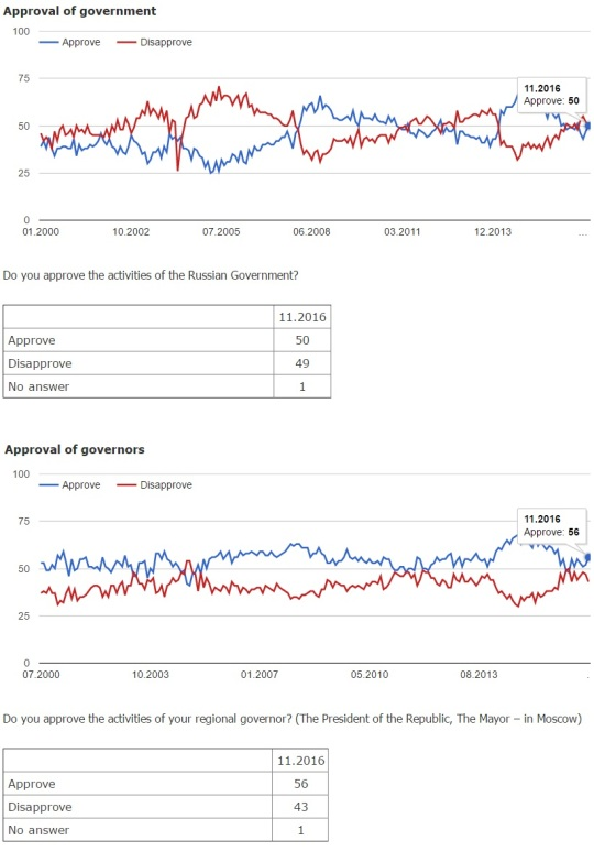 levada-center-russia-approval-poll-november-2011