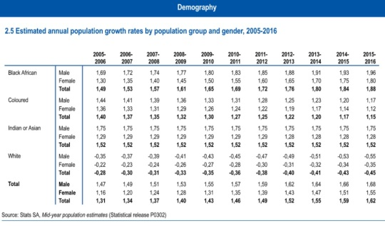 south-africa-stats-in-brief-2016-demography-population-growth-rate