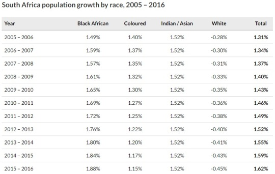 south-africa-stats-in-brief-2016-white-population-decline