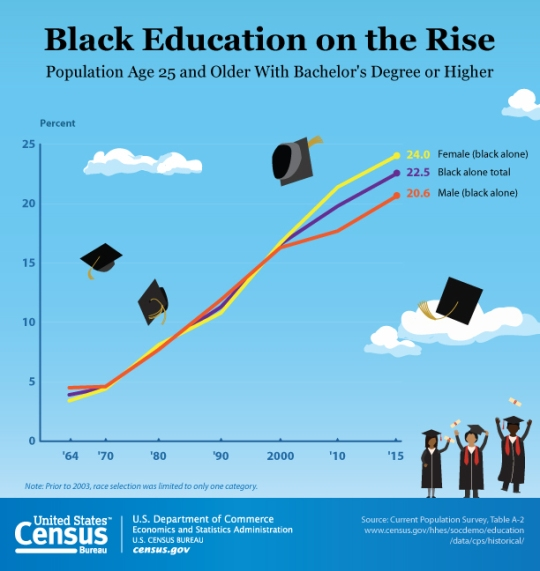 african-american-education-rise