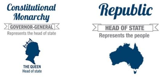australian-republic-movement