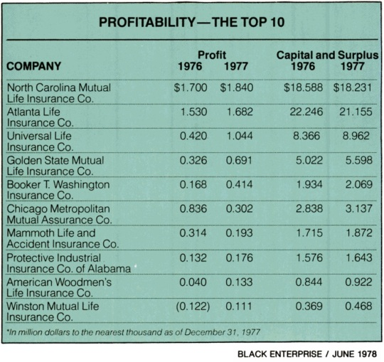 be-largest-black-insurance-companies-1977