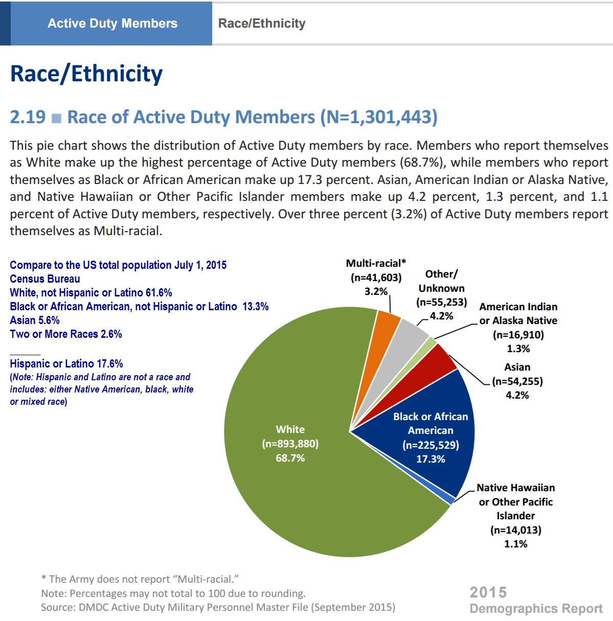 United States Demographic Profile Of The Military Community - Us counties demographics