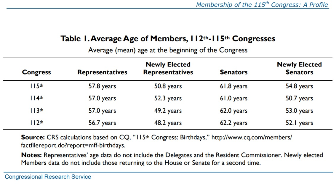 United states who are the members of the 115th congress dilemma x age publicscrutiny Images