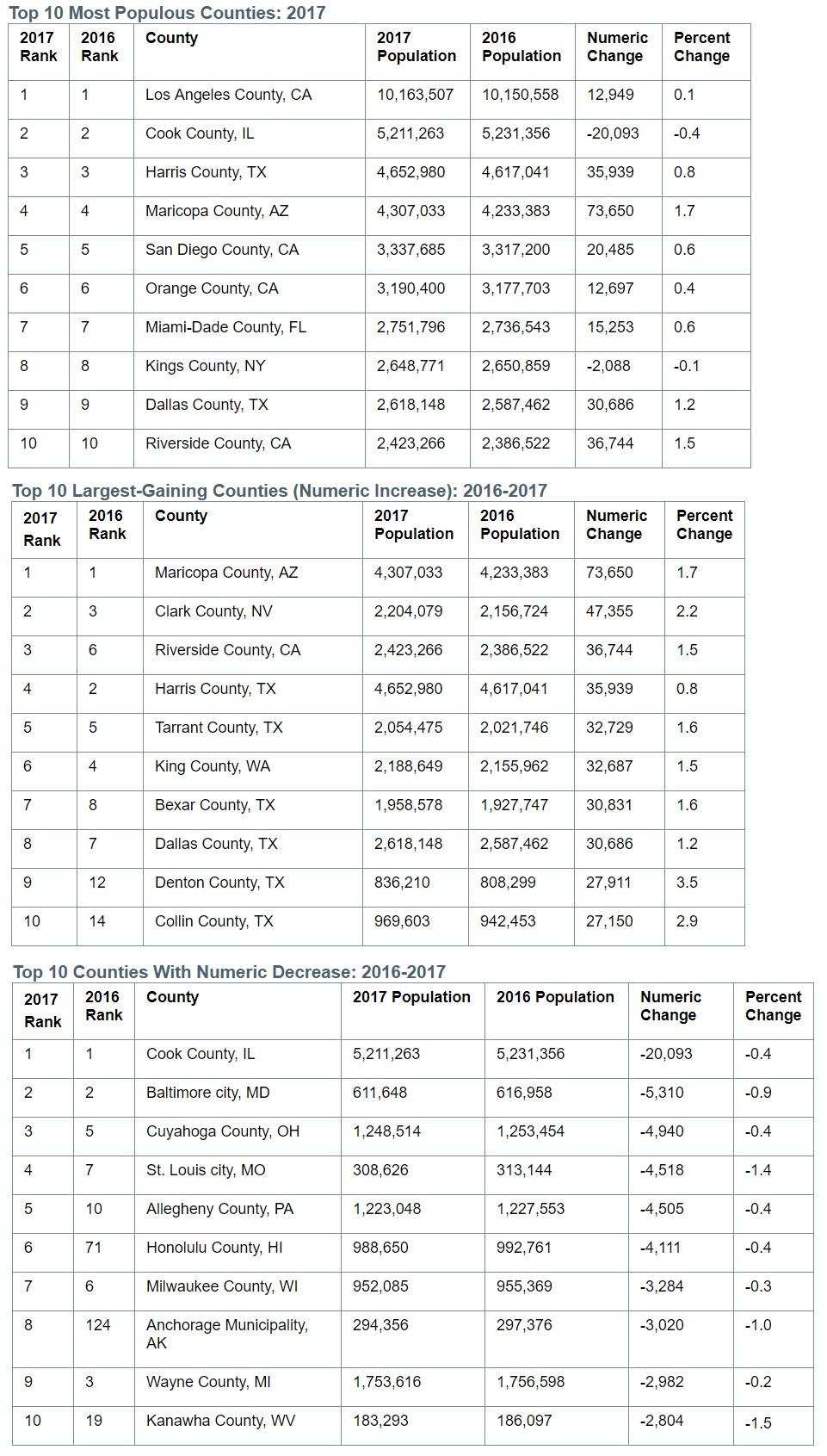U S  Census Bureau metropolitan population estimates July 1
