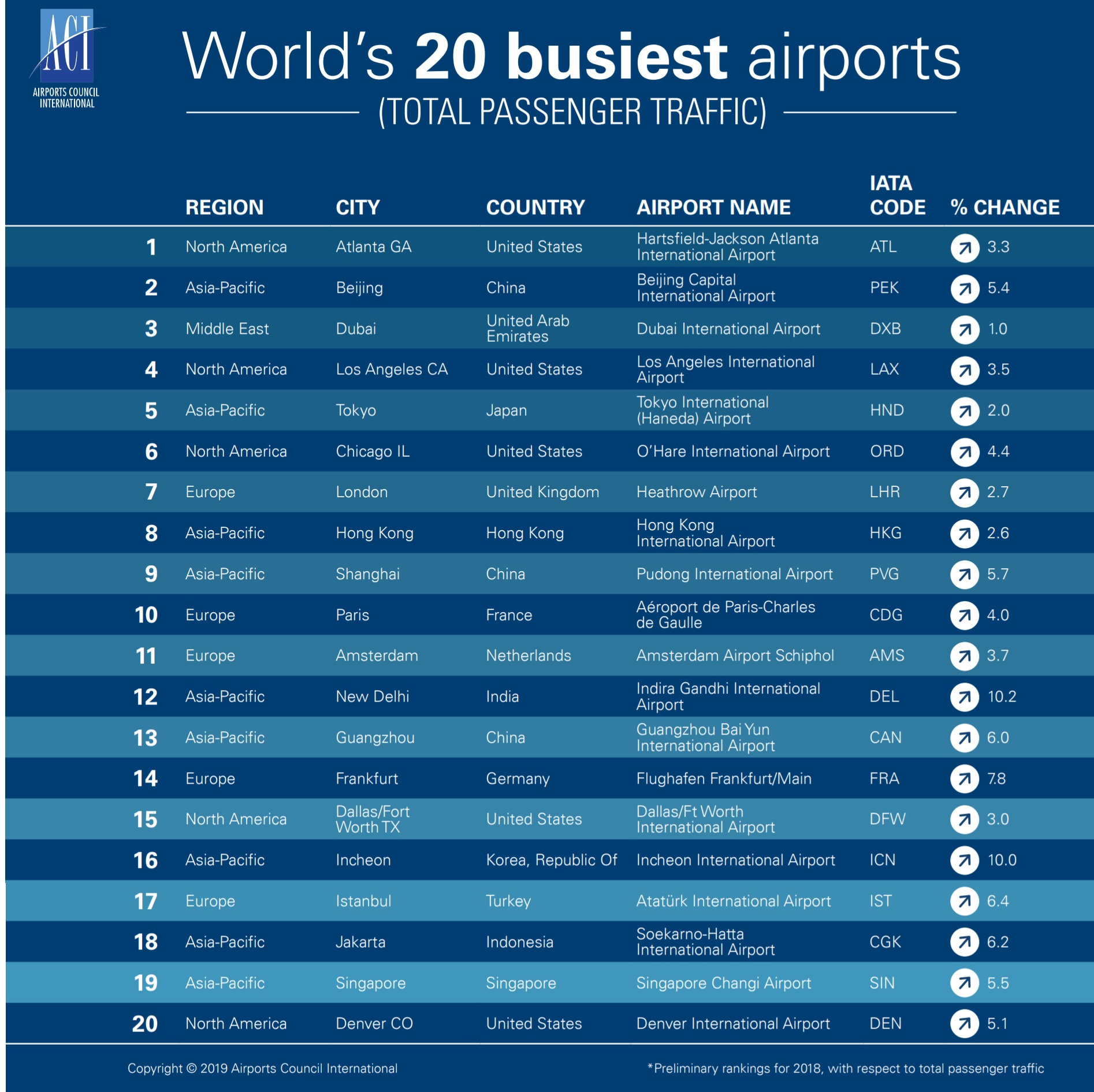 World airport traffic rankings released: March 13, 2019