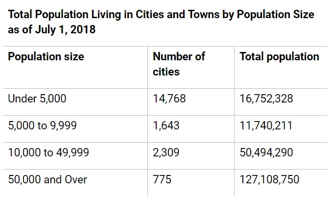 Fastest growing and Largest U S  cities in 2018 – Release